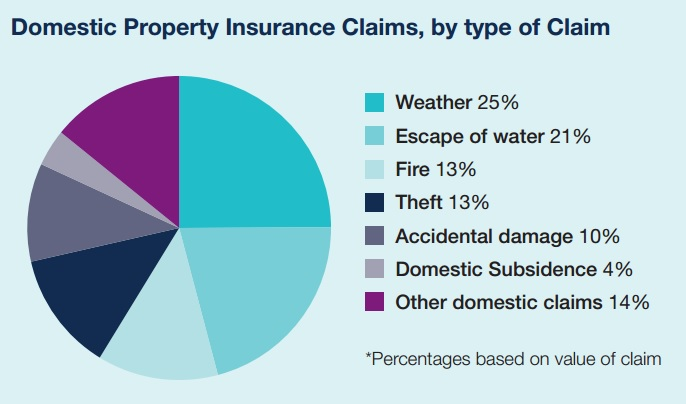 domestic property insurance claims by type 2015 UK